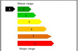 Representación do indicador de risco
