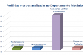 Perfil de las muestras analizadas en el Departamento Mecánico