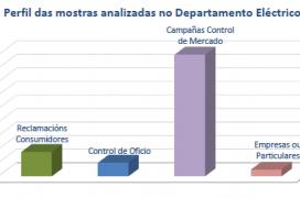 Perfil das mostras analizadas no Departamento Eléctrico