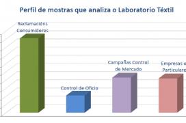 Perfil de muestras que analiza el Laboratorio Textil