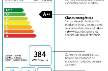 etiquetado enerxético
