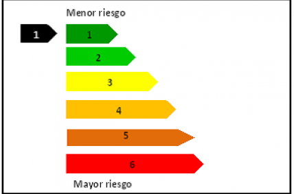 Representación del indicador de riesgo